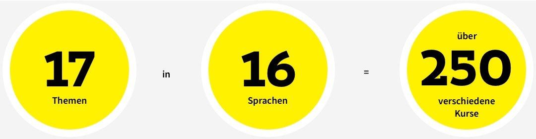 17 Themen, 16 Sprachen, über 250 verschiedene Kurse